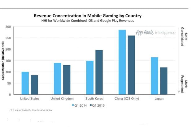 La Chine dominée par le géant Tencent