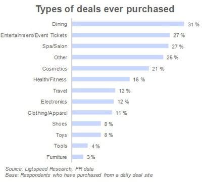 nature des deals achetés sur les sites de coupons, depuis qu'ils existent.