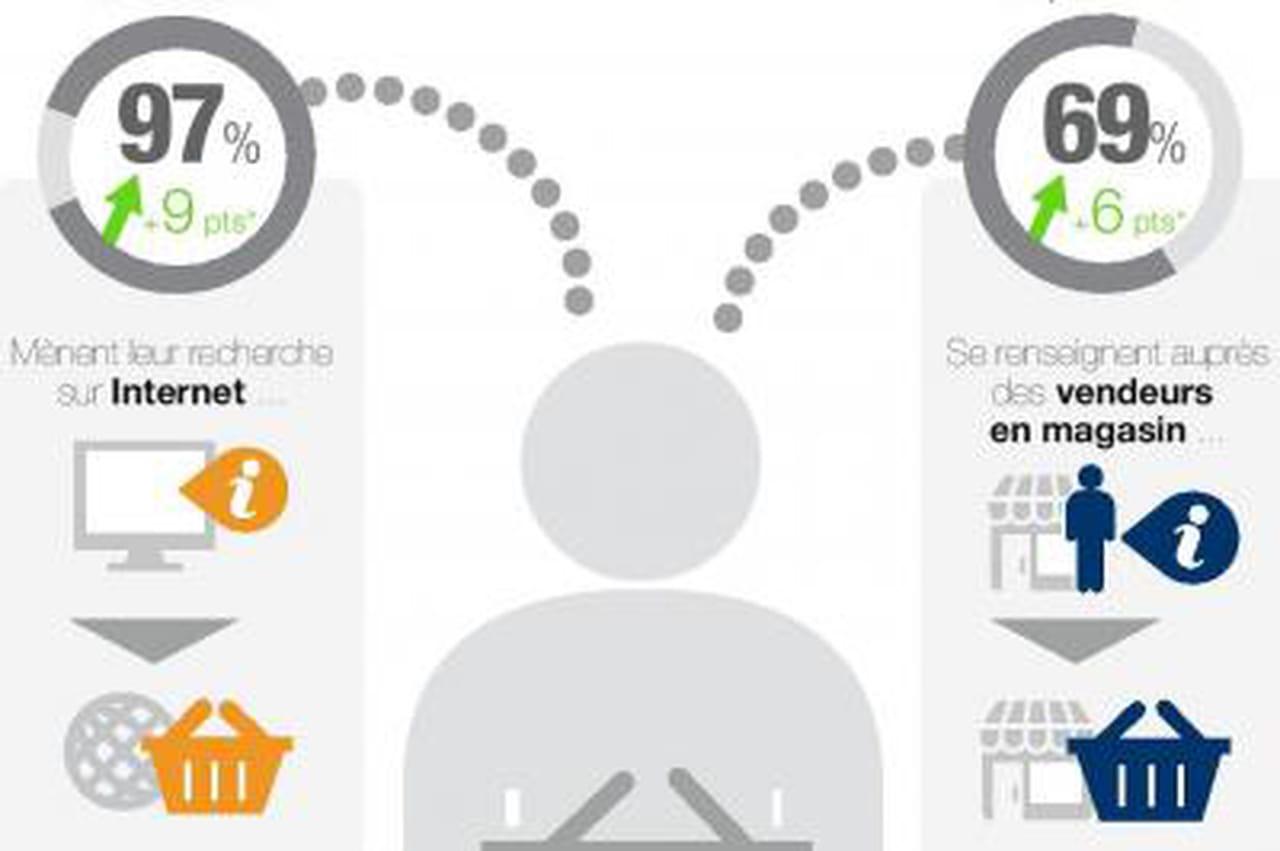 Infographie : Les pratiques du Web-to-store en France