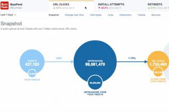 Twitter enrichit son offre Analytics