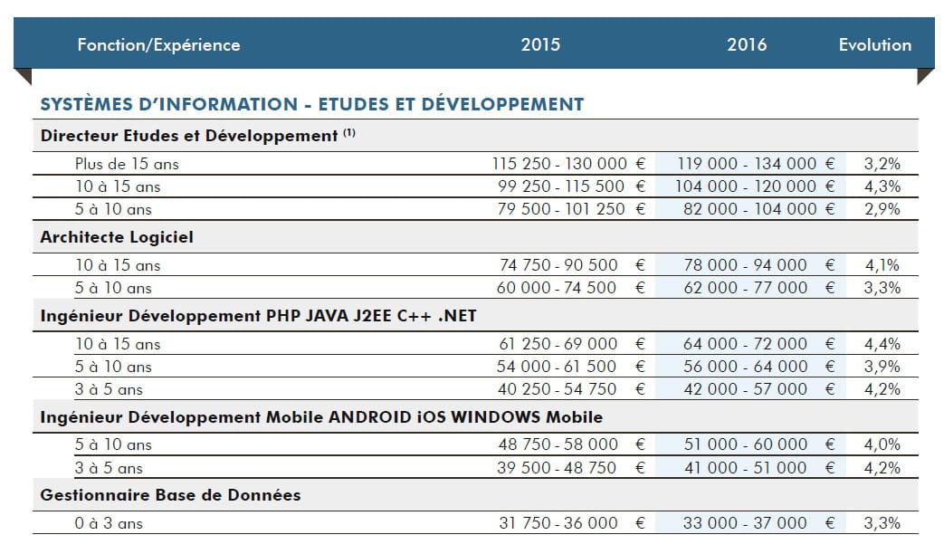 les salaires des d veloppeurs par profils quoi s 39 attendre en 2016. Black Bedroom Furniture Sets. Home Design Ideas