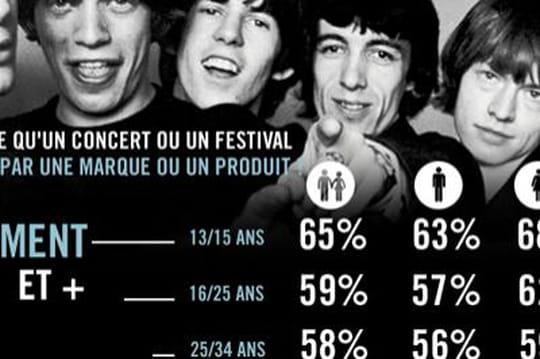 Infographie : Les Français, la musique et les marques