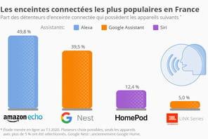 Amazon Echo reste en 2020l'enceinte la plus populaire auprès des Français