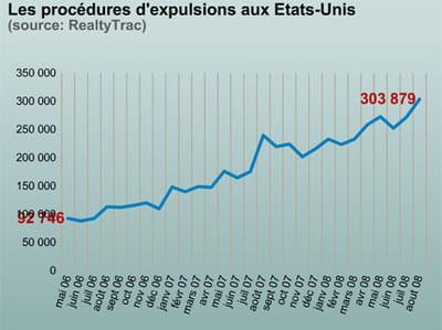 le nombre d'expulsion aux etats-unis.
