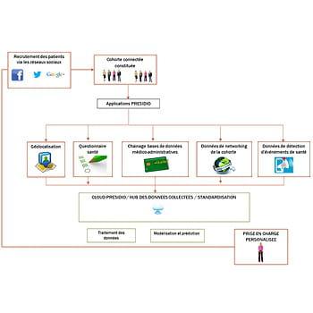 schéma du processus de collecte de données du projet presidio.
