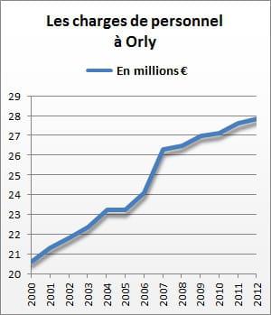les charges de personnel d'orly se sont élevées à 27,9 millions d'euros en 2012.