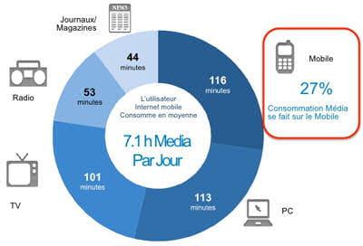 répartition de la consommation média en minutes (france)