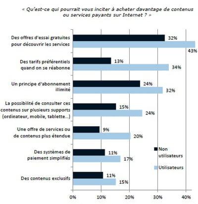 les facteurs incitatifs à l'achat de contenus ou services payants