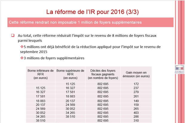 En 2016, les gagnants seront ceux aux revenus compris entre 30 052 et 34 265 euros et …