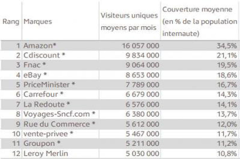 Quels sont les sites marchands les plus visités en France?