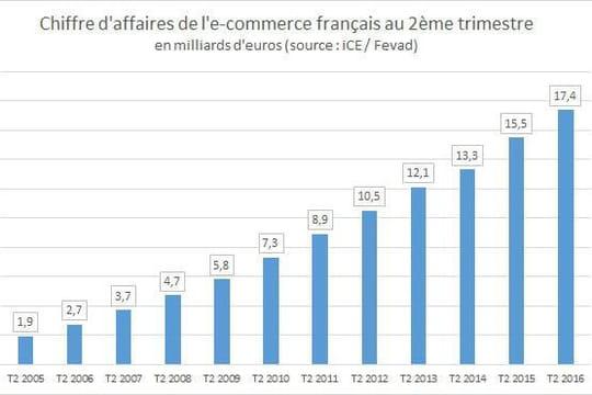 L'e-commerce en France croît de 15% au 2ème trimestre 2016