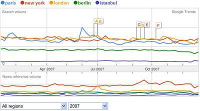 paris, new-york, london, berlin et istanbul sont au coude à coude sur google