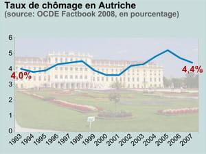 taux de chômage en autriche. en fond: le château de schönbrunn, à vienne.