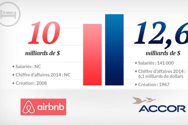 Aibnrb vs Accor