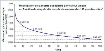 plus l'inventaire d'un site est large, plus son revenu par utilisateur est