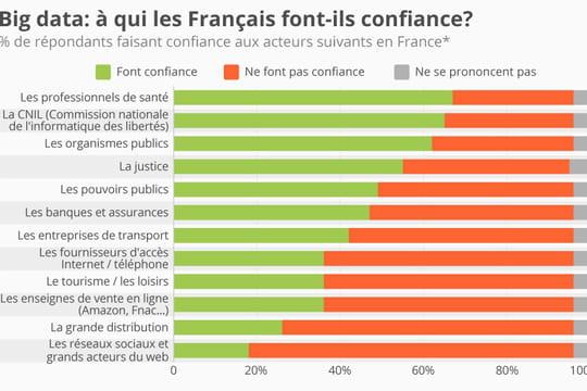 Big Data : les Français ne font pas confiance aux e-commerçants