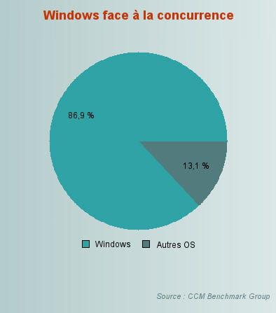 la part de marché des os autres que windows est repassé au-dessus de la barre