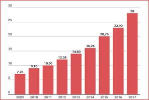 Chiffre d'affaires de l'e-commerce en Espagne