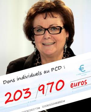 le parti chértien démocrate de christine boutin a reçu 203970euros de dons en