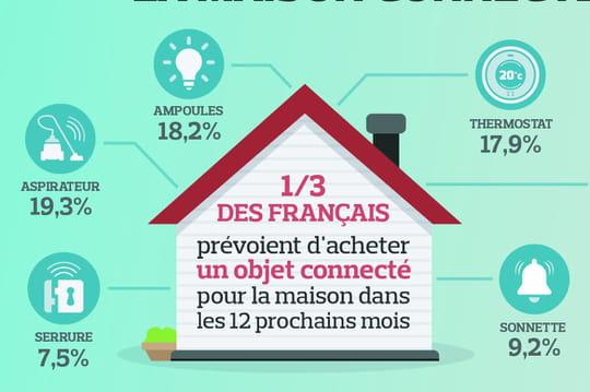 Les objets connectés s'immiscent dans la vie des Français