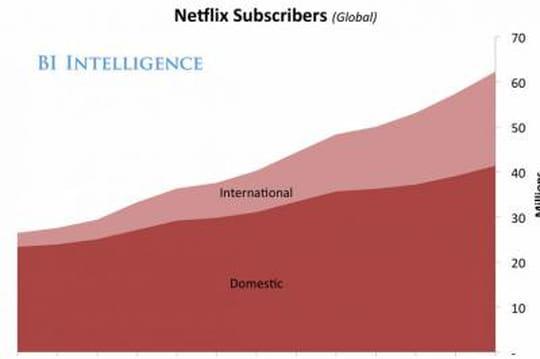 L'emballement des investisseurs pour Netflix résumé en un graphique