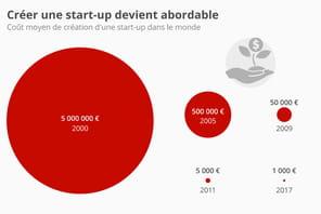 Créer une start-up désormais à la portée de tous les porte-monnaie