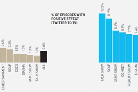 Quel est l'impact de Twitter sur les audiences TV au Royaume-Uni ?