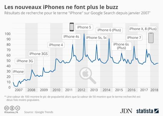 Apple: le nouvel iPhone est de moins en moins attendu