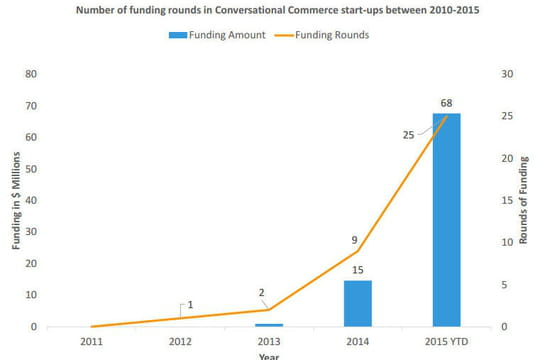 Les VC investissent en masse dans les start-up de conversational commerce