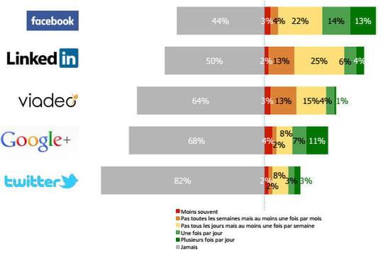 Les patrons pour moitié absents des réseaux sociaux