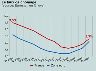 le chômage en france et en zone euro.