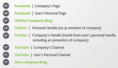 quels sont les plateformes les plus utilisées comme service client en ligne par