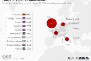 Londres reste la capitale européenne de la fintech