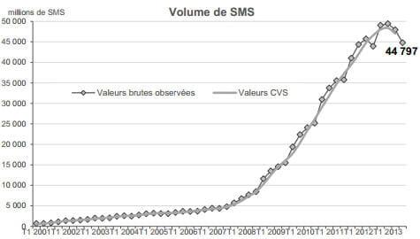 volume sms