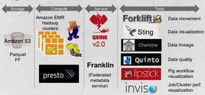 les outils déployés par netflix pour son architecture big data