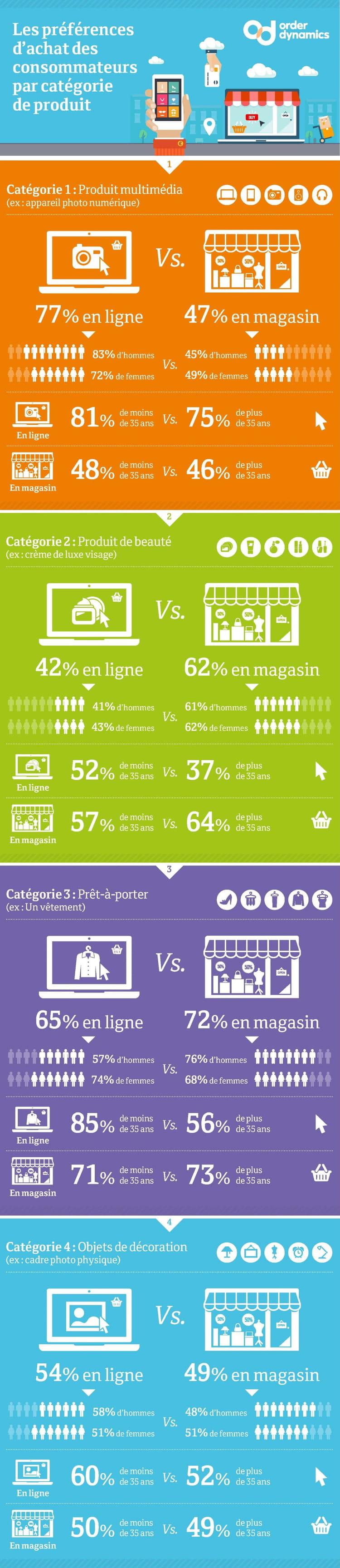 infographie   qui ach u00e8te quoi et sur quel canal
