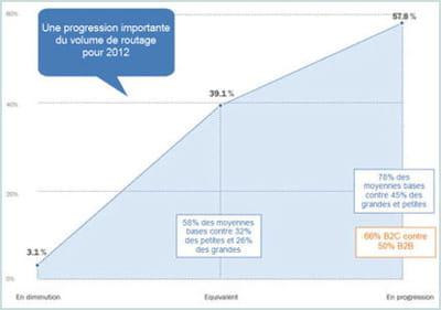 réponses à la question 'en 2012, votre volume de routage sera...'