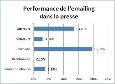 les principaux indicateurs de l'e-mailing dans la presse au 1er semestre 2012