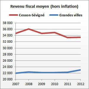 cesson-sévigné (ille-et-vilaine) compte 16194habitants.