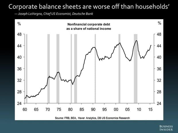 Les bilans des entreprises sont pires que ceux des ménages