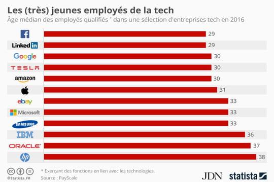 Infographie: les (très) jeunes employés de la tech