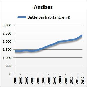entre 2000 et 2012, la dette par habitant d'antibes a augmenté de68%.