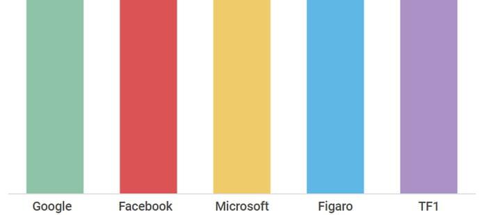 Audience Internet: TF1entre dans le top 5, Webedia sort du top 10