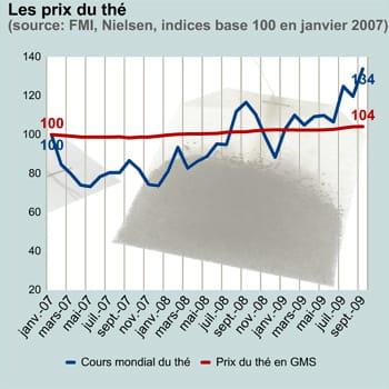 gms signifie 'grandes et moyennes surfaces'.