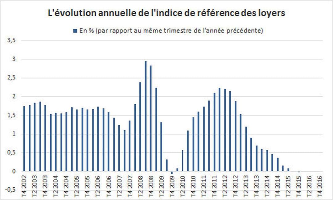 Indice des loyers nouvelle hausse d but 2017 - Comment calculer l indice de reference des loyers ...