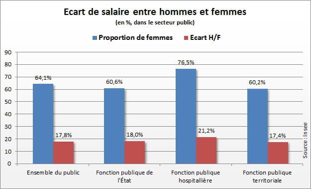 Souvent Salaire, emploi Hommes et femmes restent inégaux au travail CY38