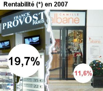 franck provost est plus rentable que camille albane.