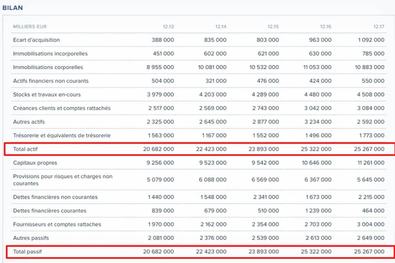 bilan comptable d u00e9finition exemple et mod u00e8le pdf