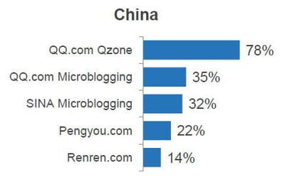réseaux sociaux les plus populaires en chine.