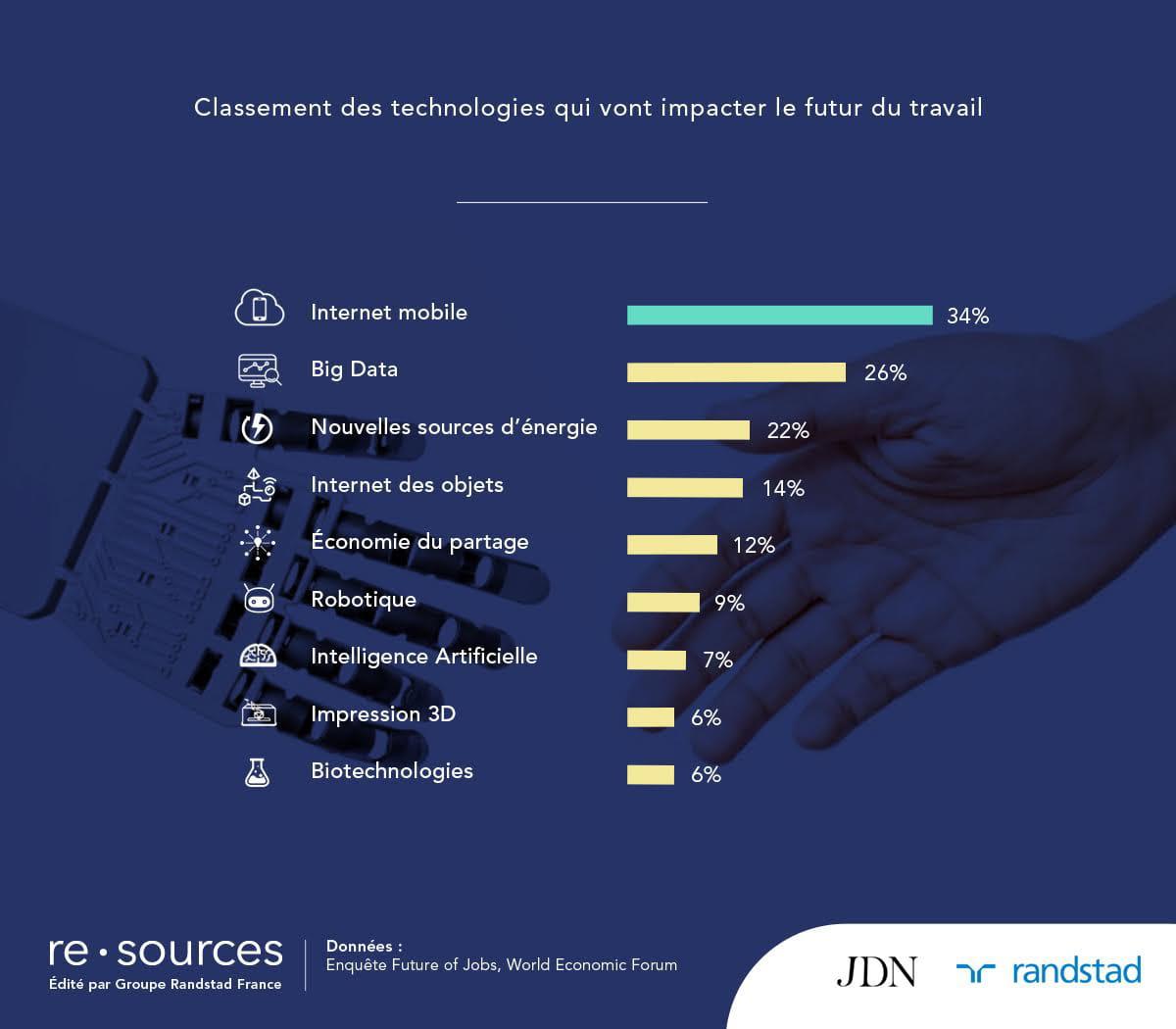 Quelle technologie changera le plus le travail ?